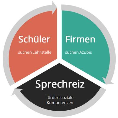 Das Sprechreiz Konzept
